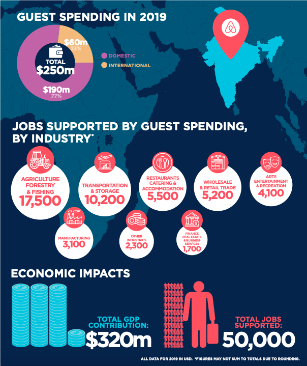 Airbnb contributed US$320 million to the Indian economy