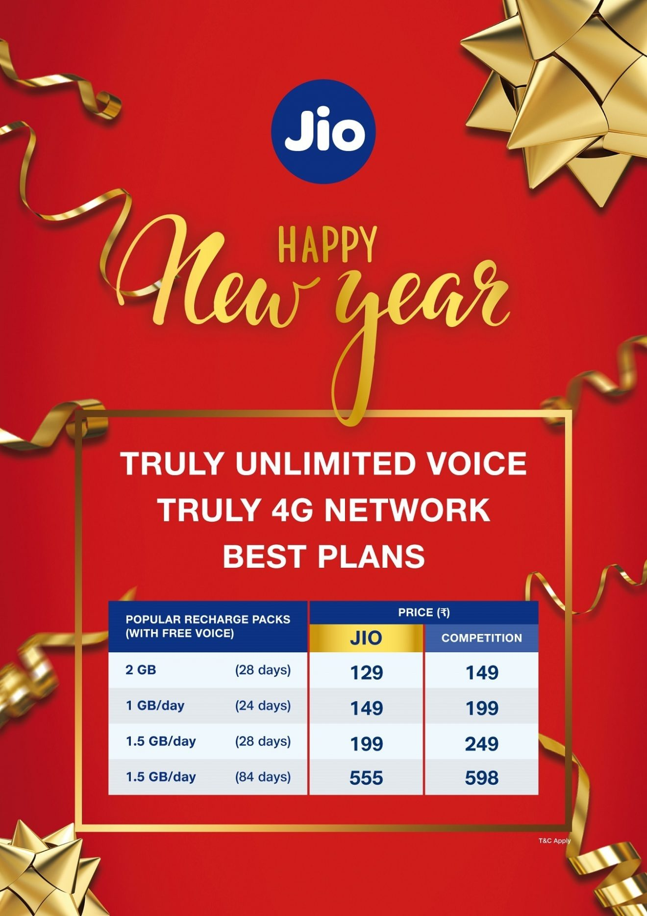 Jio Honours Its Commitment Makes All Domestic Voice Calls Absolutely Free From 1 Jan 2021