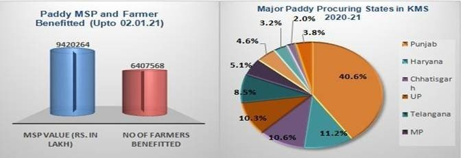 64.07 Lakh Paddy farmers have benefitted from KMS procurement