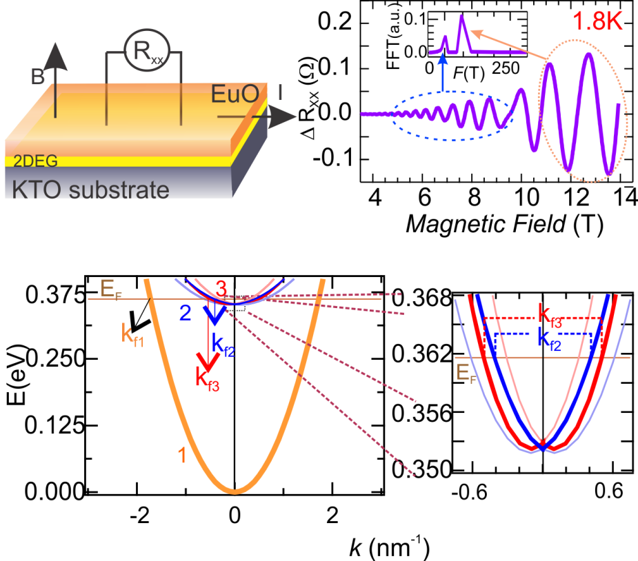 Scientists at INST, Mohali ,Punjab have produced an ultra-high mobility 2d-electron gas (2DEG)