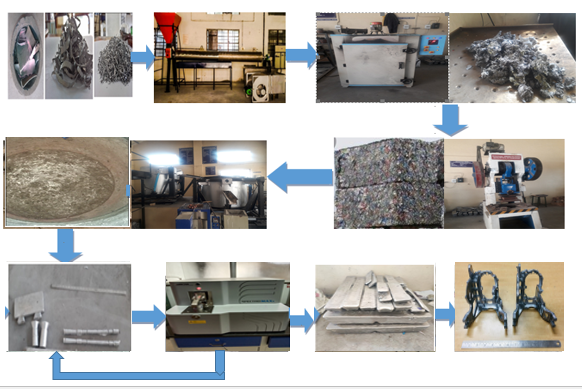 Cost-Effective & efficient technology for recycling Aluminium scraps developed