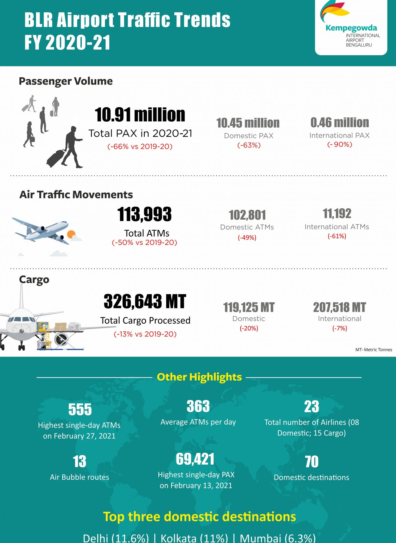Passenger Traffic at BLR Airport Down by  an Unprecedented 66% for FY 2020-21